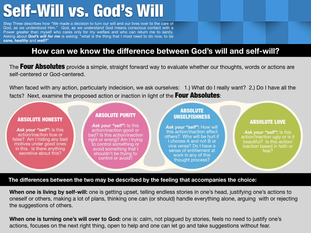 Self-Will vs. God's Will