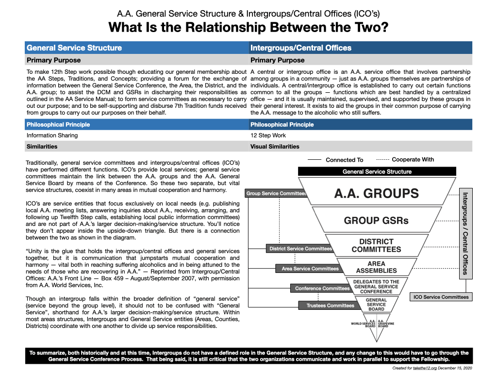 Intergroup & General Service - How We Work Together