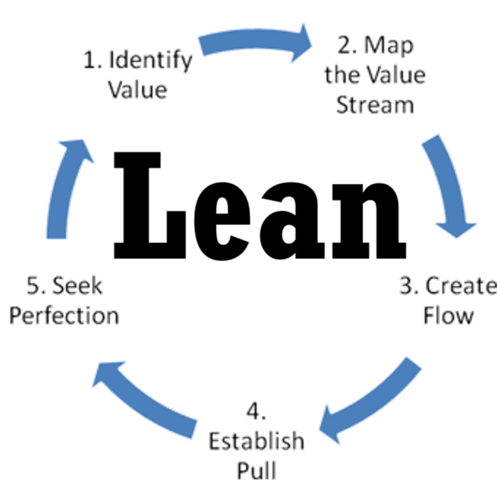 Geliebte Lean Software Development - Take This Course &BW_83
