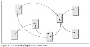 A network of hypertextual-connections