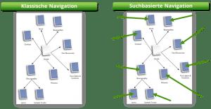 Klassische versus suchbasierte Navigation