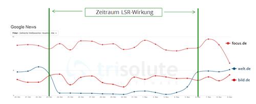 LSR Google News Auswirkung Hauptmeldungen welt.de