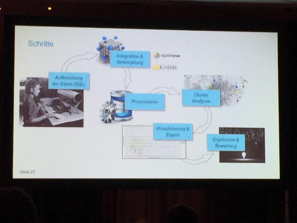 Datamining mit Cloud Analytics Plattformen