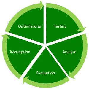 Der Optimierungskreislauf für Google Adwords Kampagnen