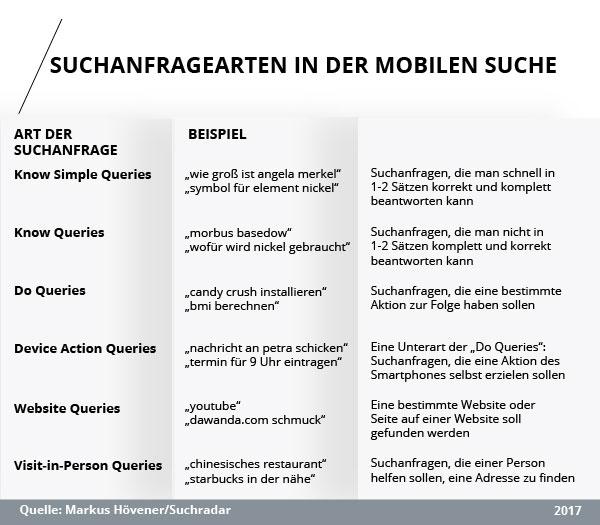 Klassifikation verschiedener Suchanfragearten in der mobilen Suche