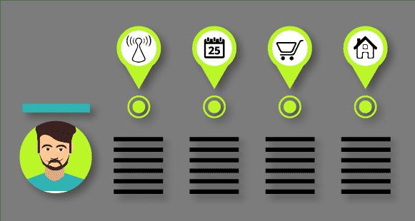 Der Begriff Customer Journey beschreibt Weg des Kunden zu seiner individuellen Kaufentscheidung.