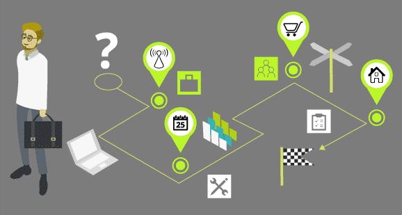 Die Touchpoints der Persona werden dem entsprechenden Impuls während der Customer Journey zugeordnet.