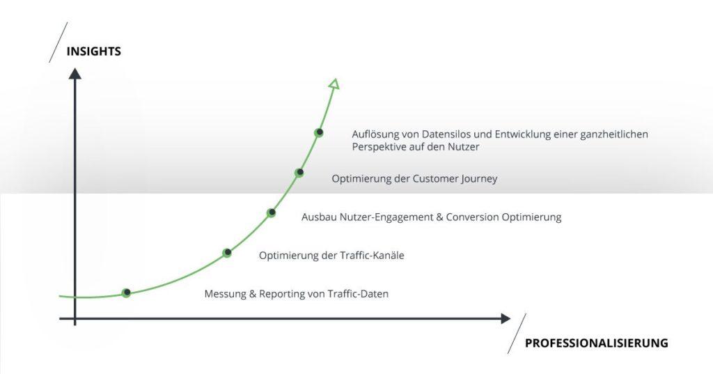 Mehr Insights für kontinuierliche Professionalisierung des digitalen Auftritts. - takevalue Consulting