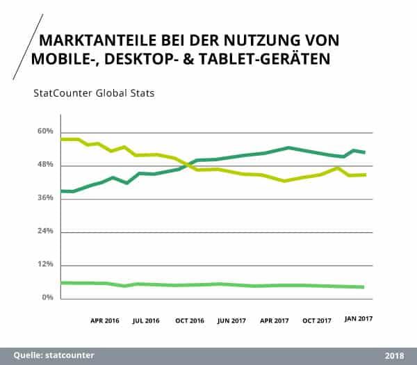 Statcounter (2018): Marktanteile bei der Nutzung von Mobile-, Desktop- & Tablet-Geräten