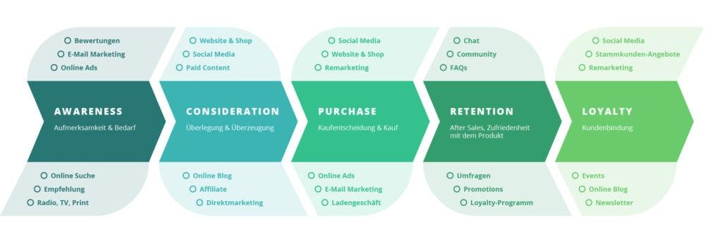 Grafik Customer Journey - Glossar