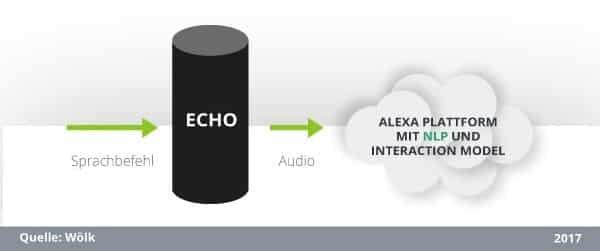 Entwicklung eines Alexa Skills: Das Interaction-Model