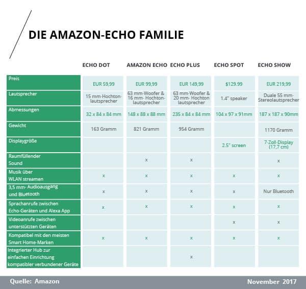 Vergleich der Alexa-kompatiblen Geräte - Die Amazon-Echo Familie im Überblick