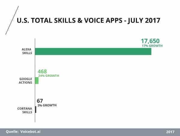 Anzahl der Amazon Alexa Skills und Voice Apps in den USA im Juli 2017