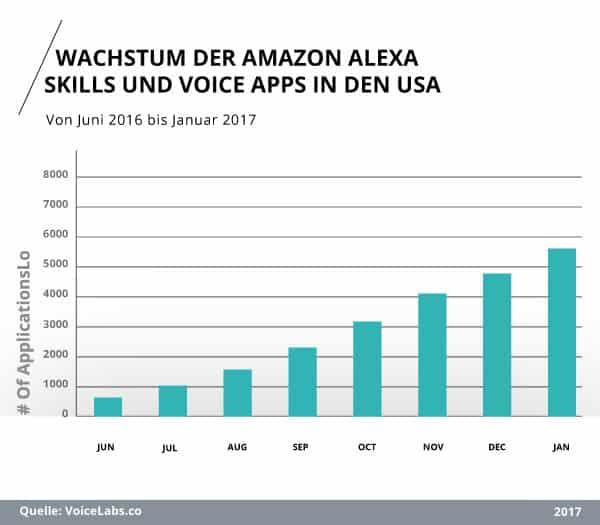 Wachstum der Amazon Alexa Skills und Voice Apps in den USA von Juni 2016 bis Januar 2017