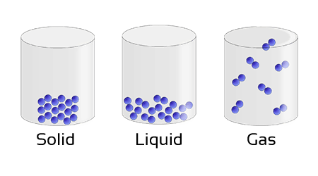 CBSE Class 9 Science Classification Of Matter As Solid Liquid And Gas