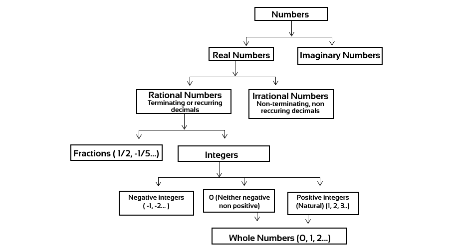 Basic Concepts & Short Tricks on Number System in Quant Sectiontion