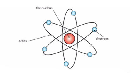 Ncert chemistry notes for class 11 rutherfords atomic model ncert chemistry notes for class 11 structure of atom rutherfords atomic model chemistry malvernweather Image collections