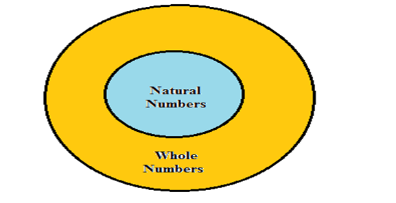Venn diagrams questions and answers for bank po clerk 2018 19 ccuart Images