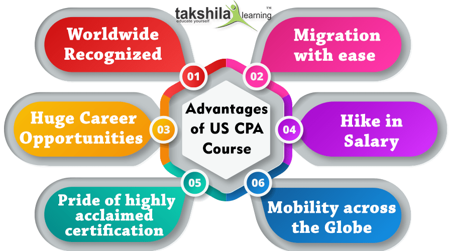 USA CPA Course in India Online Classes & Video Lectures : CPA USA