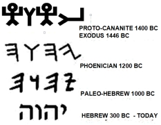 Image result for yhvh pictograph