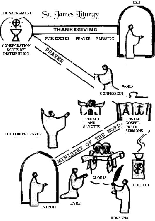 semiotics of Sacrament
