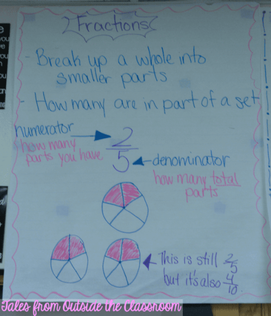 Fractions anchor chart. Lots more anchors on this page.