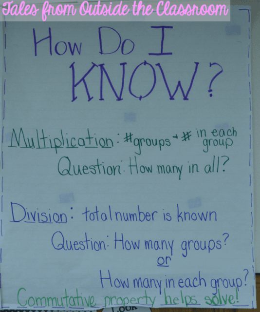 An anchor chart for understanding the difference between multiplication and division.