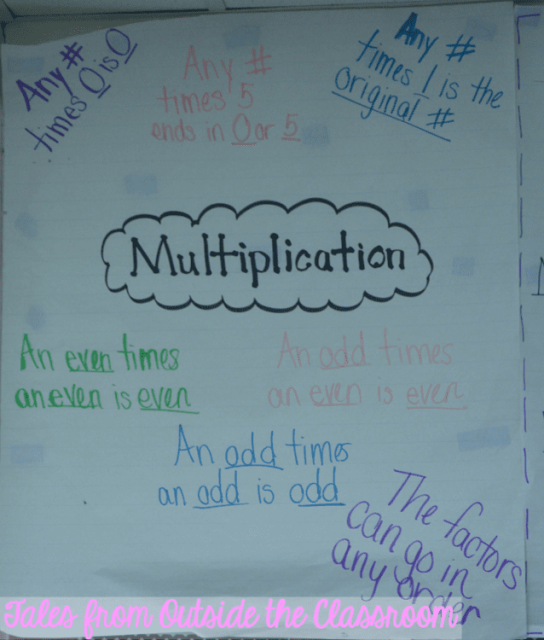 An anchor chart for multiplication generalizations and rules.