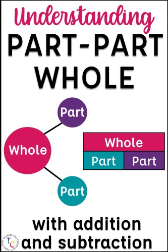 Part-Part-Whole visual models for addition and subtraction