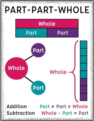 Part part whole visual representation