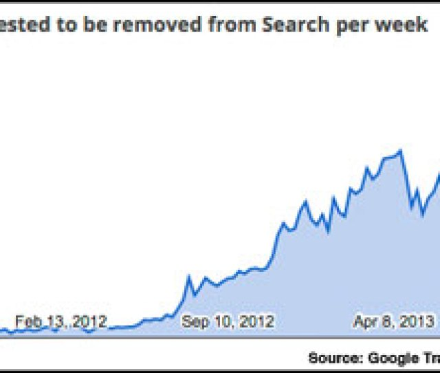 According To The Website Filestube Is Getting Hammered The Most With  Million Links Removed From Googles Search Results The Numbers Are Compiled From
