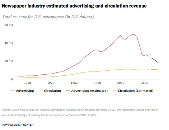 Pew's look at the state of the newspaper industry finds