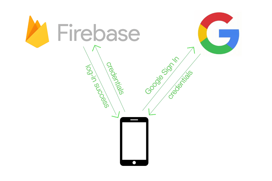 Firebase Google Sign-In with Swift 3 – Talk Dev Design