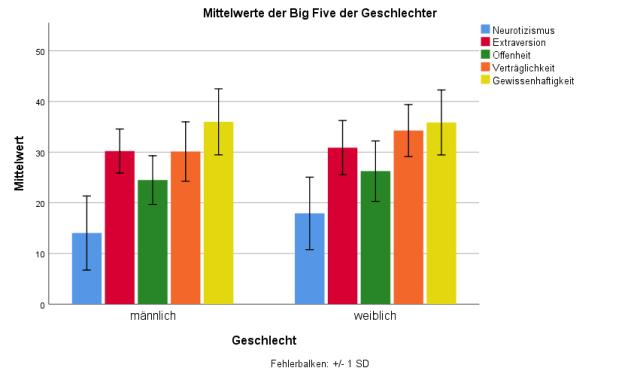 Mittelwerte der Big Five von männlichen und weiblichen Spitzenfußballern/innen