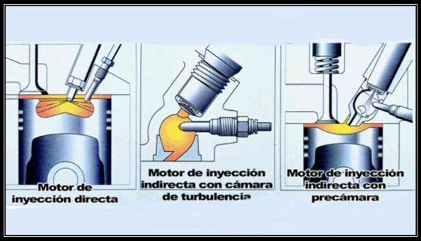 inyección diésel y gasolina