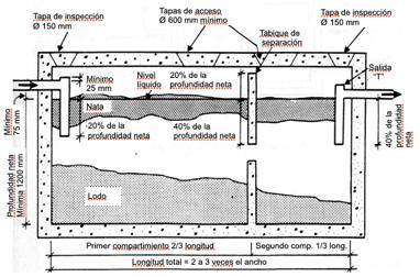 Como depurar las aguas residuales de tu casa con sistemas - Construir fosa septica ...