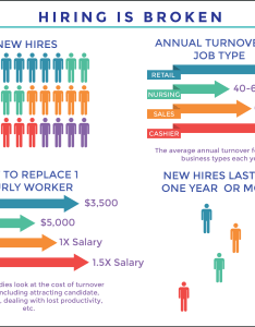 Employee turnover rates and costs also best practices to understand  eliminate it rh talytica