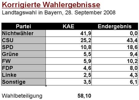 Korrigierte Wahlergebnisse - Landtagswahl in Bayern, 28. September 2008 - Nichtwähler 41,9 %, CSU 25,2 %, SPD 10,8 %, Grüne 5,5 %, FW 5,9 %, FDP 4,6 %, Linke 2,5 %, Sonstige 3,5 % - Wahlbeteiligung 58,1 %