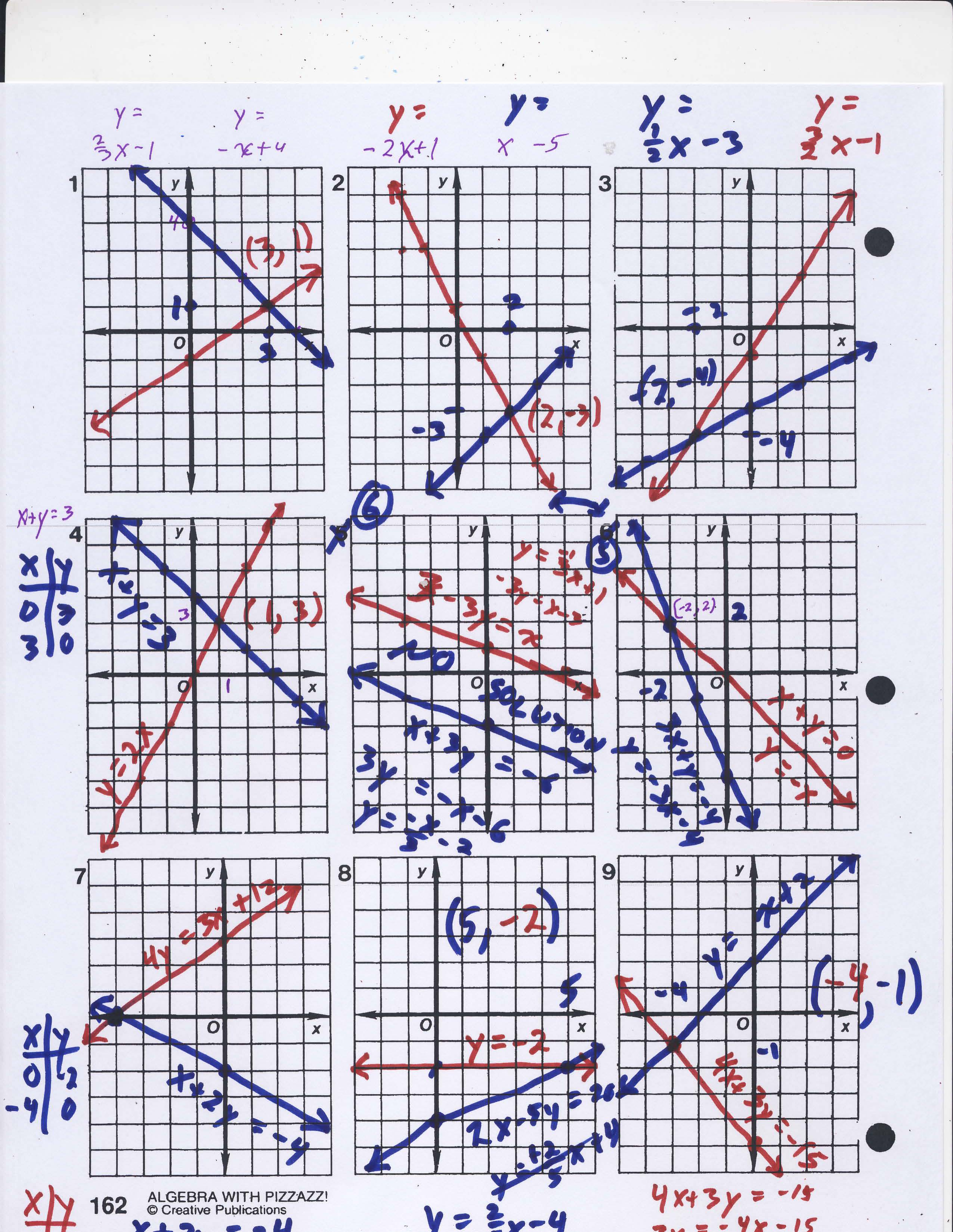 Algebra With Pizzazz Worksheet Answers 161 Graphed