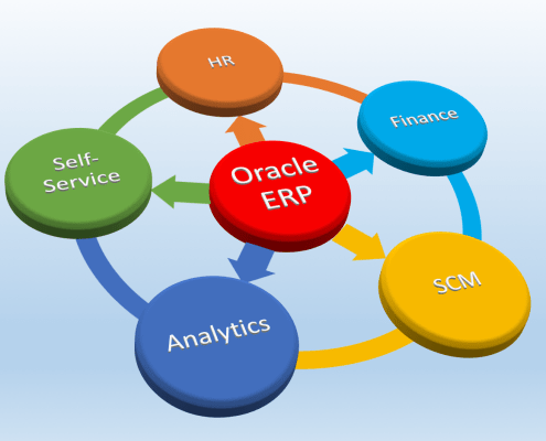 Oracle ERP Implementation