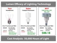 How Many Lumens Per Watt Incandescent