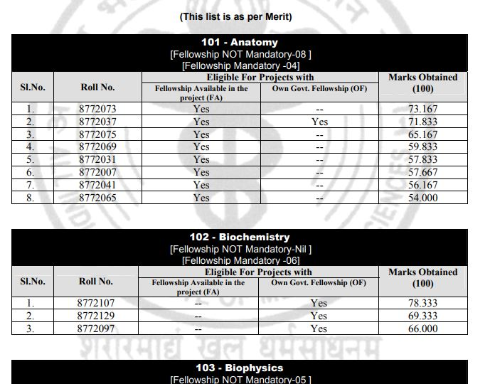 AIIMS Ph.D Result 2020