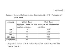 UPSC CDS 1 Cut Off Marks 2020