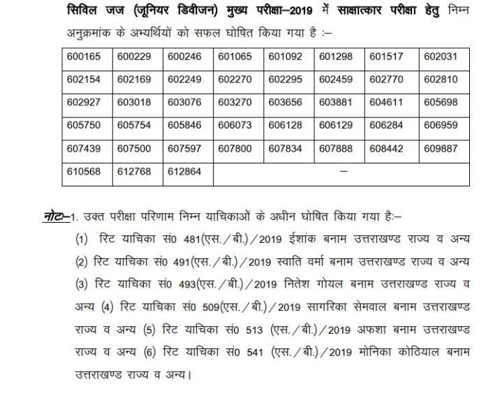 UKPSC Civil Judge Result 2020 OUT | Uttarakhand CJ Mains Cut Off, Merit List
