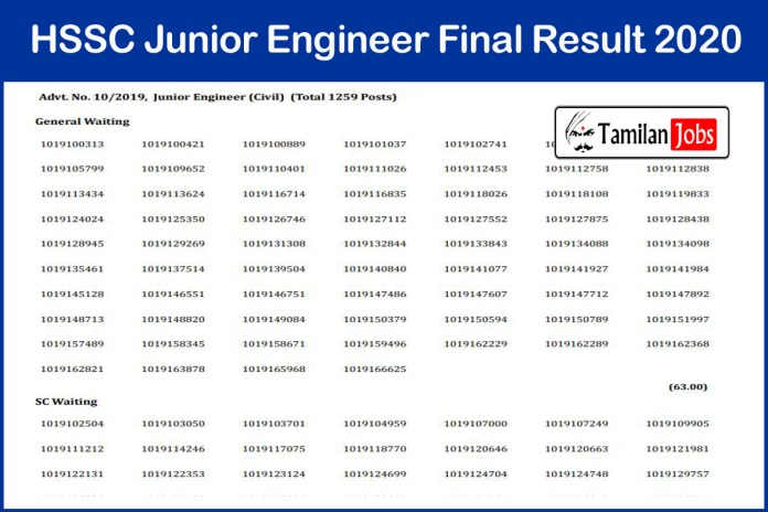 HSSC Junior Engineer Result 2020 OUT | Haryana JE Cut Off, Merit List @ hssc.gov.in