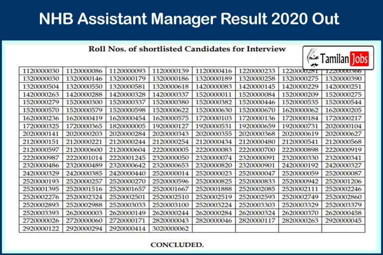 NHB Assistant Manager Result 2020 (Out) | Download Cut Off Marks, Merit List