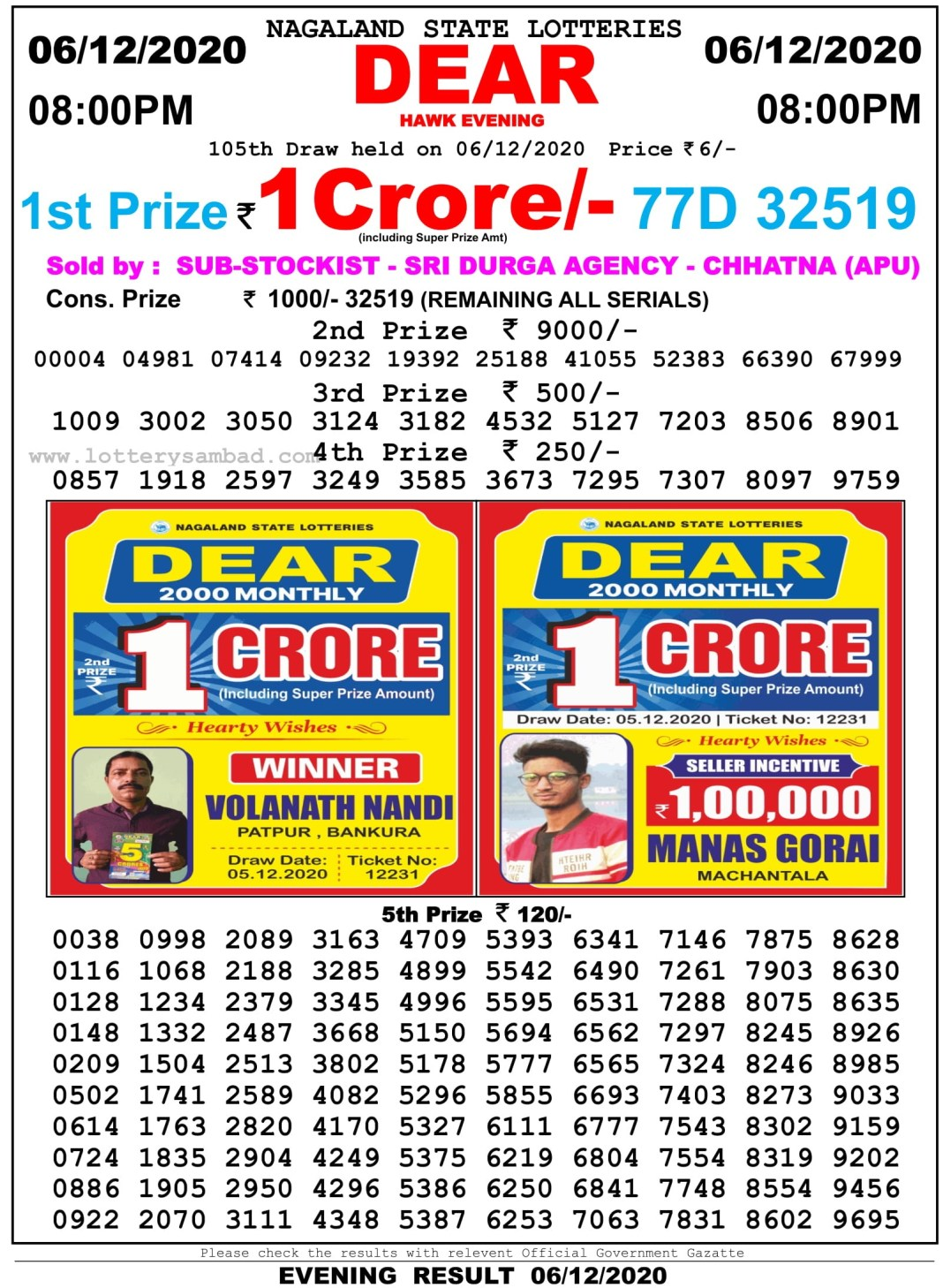 Nagaland State Lottery Result 8 PM 6.12.2020