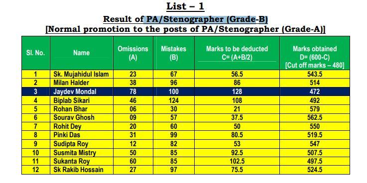 Calcutta High Court Stenographer Result 2021