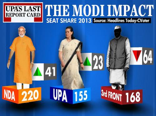 Modi opinion poll 2