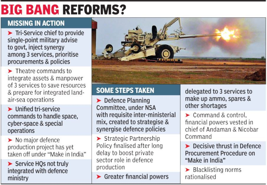 India's DSA(Defence Space Agency) Hunters for New Technology